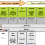 Continuous Delivery platform voor Energy Exchange Enablers (dochteronderneming Alliander)